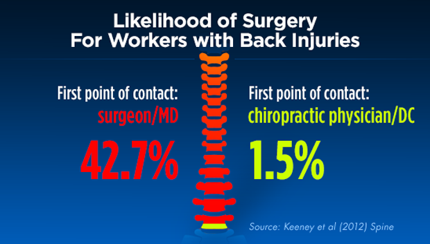 Graphic from http://chirohealthy.com/
